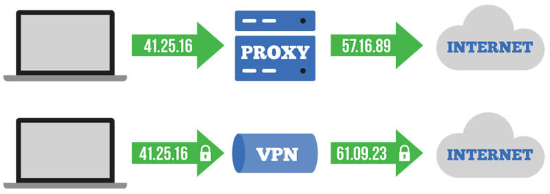 Proxies and VPN